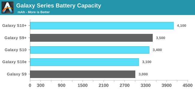 Phone Battery Capacity