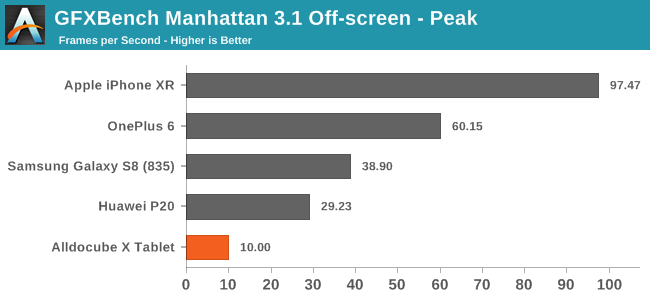 GFXBench Manhattan 3.1 Off-screen - Peak