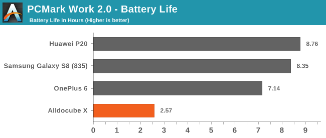 PCMark Work 2.0 - Battery Life