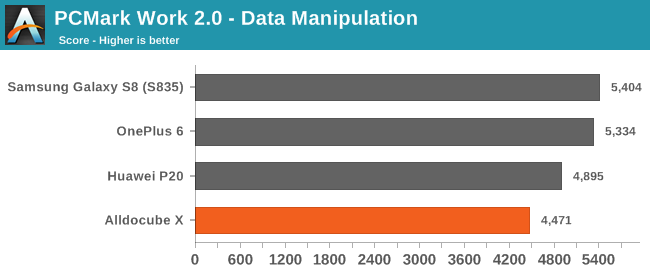 PCMark Work 2.0 - Data Manipulation