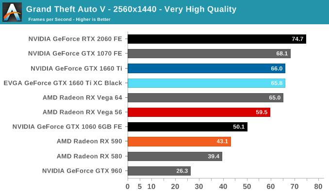 Grand Theft Auto V - The NVIDIA GeForce GTX 1660 Ti Review