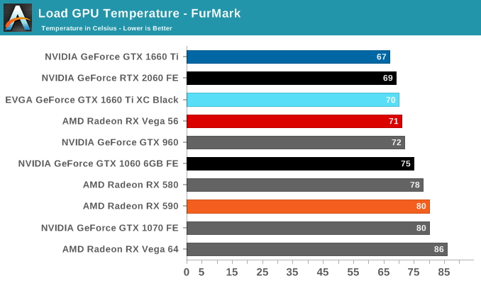 Power, Temperature, and Noise - The NVIDIA GeForce GTX 1660