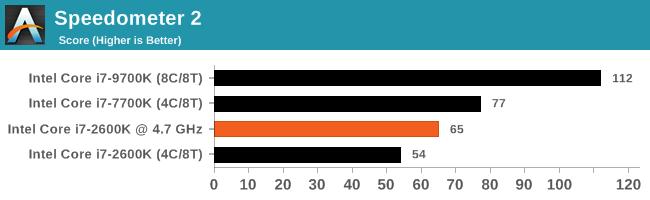 7Ghz Frame Rate Test Benchmark Comparison - Nnvewga