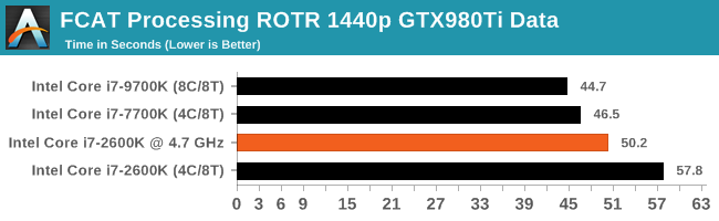 FCAT Processing ROTR 1440p GTX980Ti Data