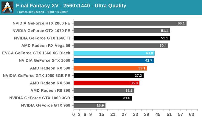 Final Fantasy XV - The NVIDIA GeForce GTX 1660 Review, Feat  EVGA XC