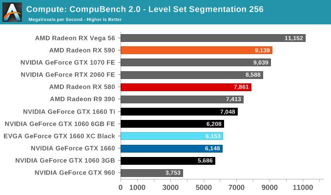 Compute: CompuBench 2.0 - Level Set Segmentation 256