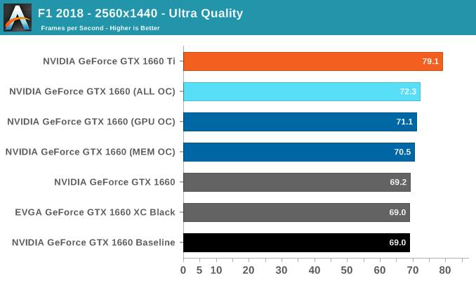 F1 2018 - 2560x1440 - Ultra Quality