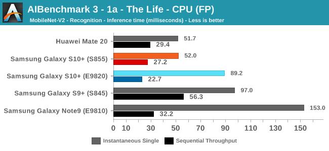 AIBenchmark 3 - 1a - The Life - CPU (FP)