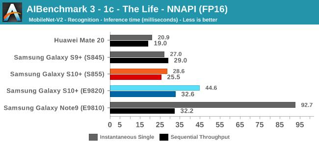 AIBenchmark 3 - 1c - The Life - NNAPI (FP16)