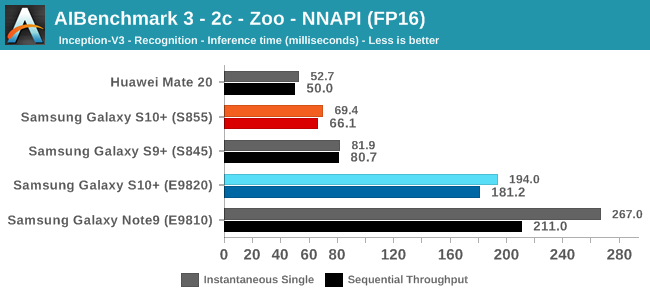 AIBenchmark 3 - 2c - Zoo - NNAPI (FP16)