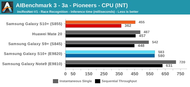 AIBenchmark 3 - 3a - Pioneers - CPU (INT)