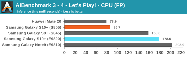 AIBenchmark 3 - 4 - Let's Play! - CPU (FP)