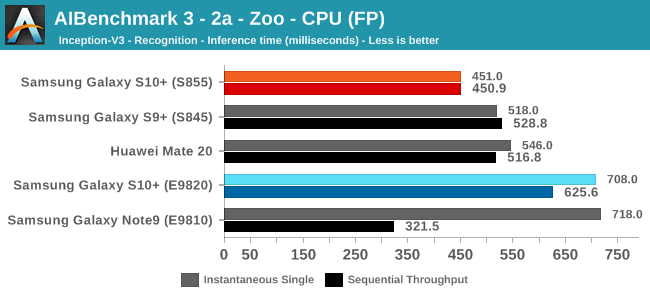 AIBenchmark 3 - 2b - Zoo - CPU (FP)
