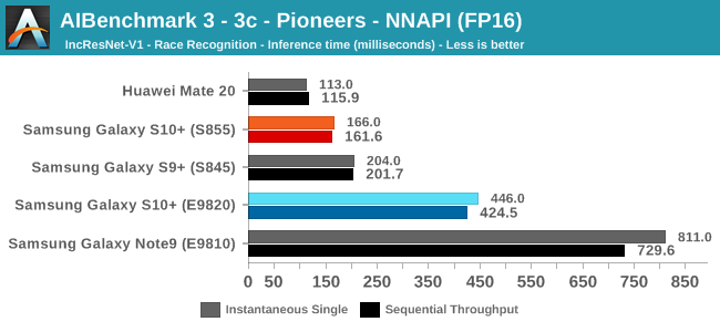 AIBenchmark 3 - 3c - Pioneers - NNAPI (FP16)