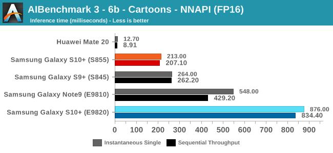 AIBenchmark 3 - 6b - Cartoons - NNAPI (FP16)