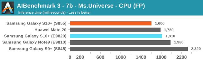 AIBenchmark 3 - 7b - Ms.Universe - CPU (FP)
