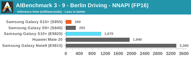 AIBenchmark 3 - 9 - Berlin Driving - NNAPI (FP16)