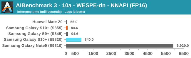 AIBenchmark 3 - 10a - WESPE-dn - NNAPI (FP16)
