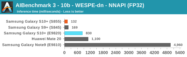 AIBenchmark 3 - 10b - WESPE-dn - NNAPI (FP32)