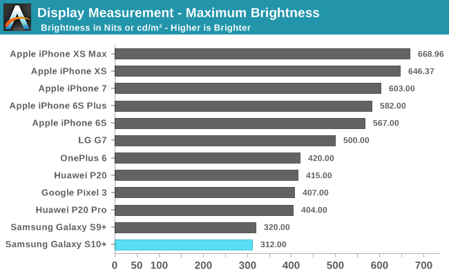 Display Measurement - Maximum Brightness