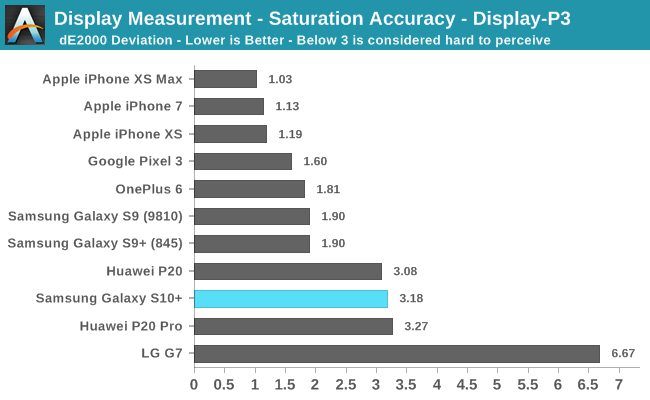 Display Measurement - Saturation Accuracy - Display-P3