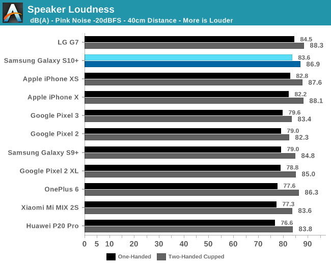 Video Recording & Speaker Evaluation - The Samsung Galaxy S10+