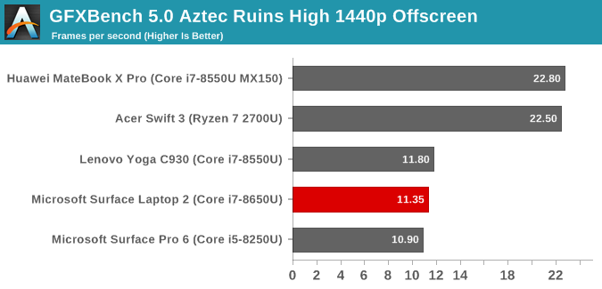 GFXBench 5.0 Aztec Ruins High 1440p Offscreen
