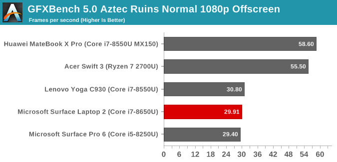 GFXBench 5.0 Aztec Ruins Normal 1080p Offscreen