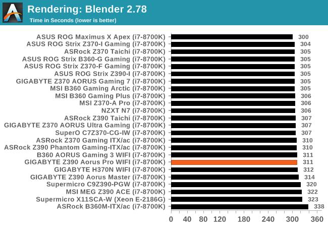 CPU Performance, Short Form - The GIGABYTE Z390 Aorus Pro WIFI