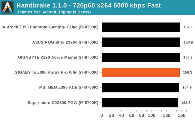 CPU Performance, Short Form - The GIGABYTE Z390 Aorus Pro WIFI