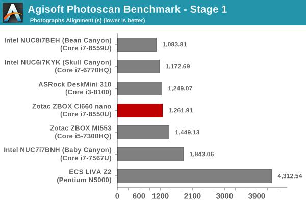 Agisoft PhotoScan Benchmark - Stage 1