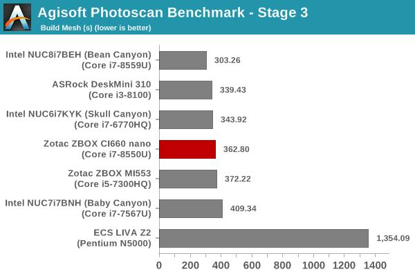 Agisoft PhotoScan Benchmark - Stage 3