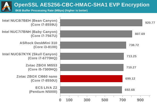 OpenSSL Encryption Benchmark