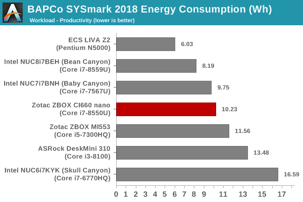 SYSmark 2018 - Productivity Energy Consumption