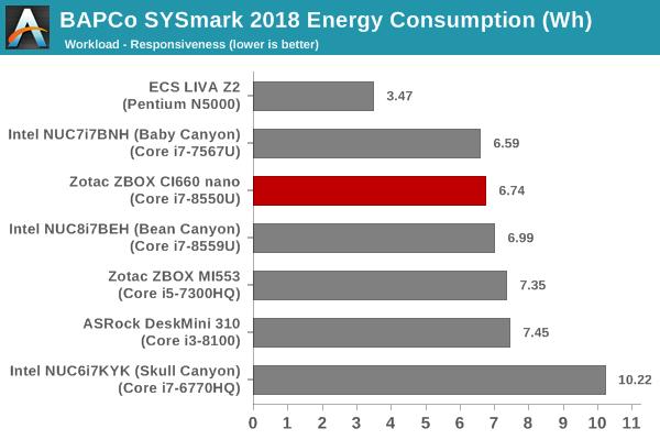 SYSmark 2018 - Responsiveness Energy Consumption