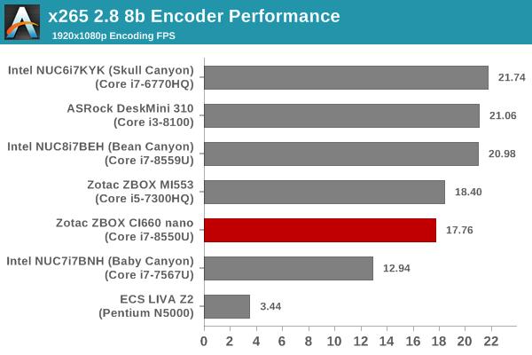 Video Encoding - x265 - 1080p