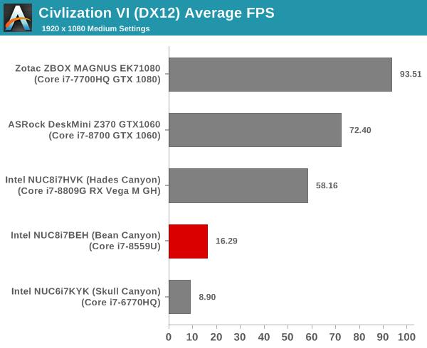 GPU Performance - Gaming Workloads - Intel's Bean Canyon