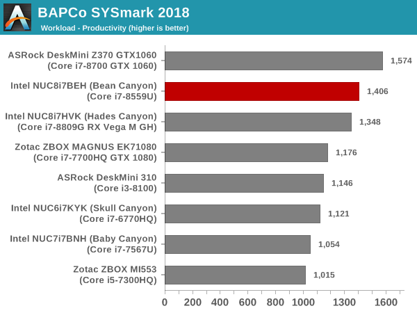 BAPCo SYSmark 2018 - Intel's Bean Canyon (NUC8i7BEH) Coffee Lake NUC