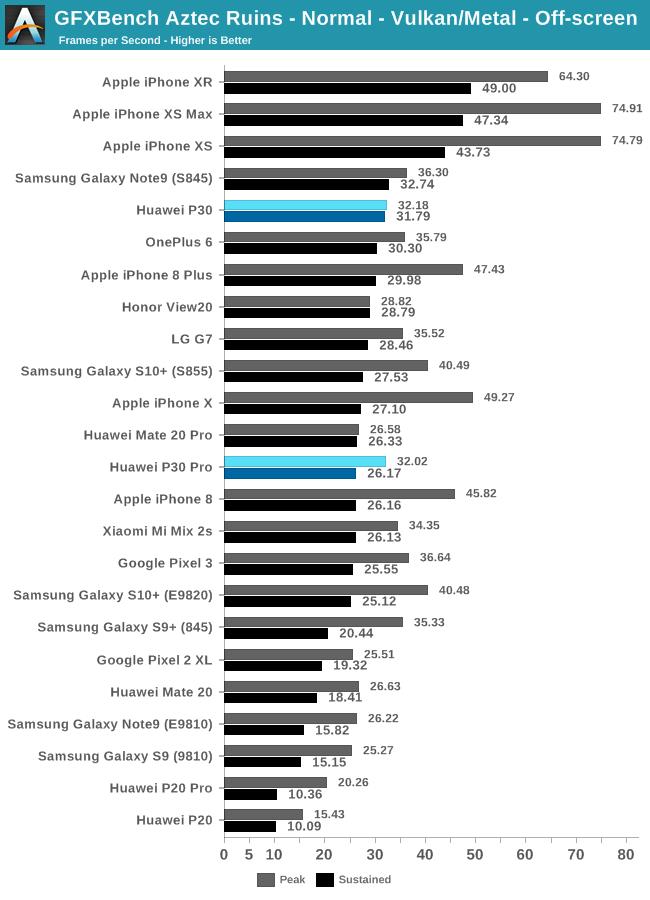 GPU Performance - The Huawei P30 & P30 Pro Reviews