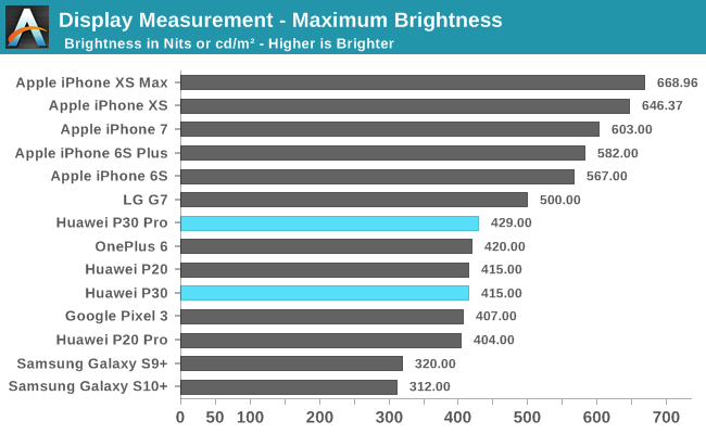 Display Measurement - Maximum Brightness