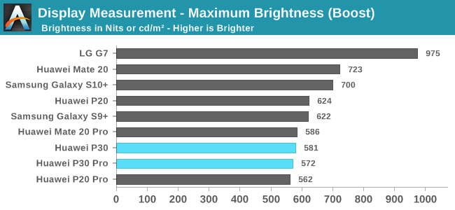 Display Measurement - Maximum Brightness (Boost)