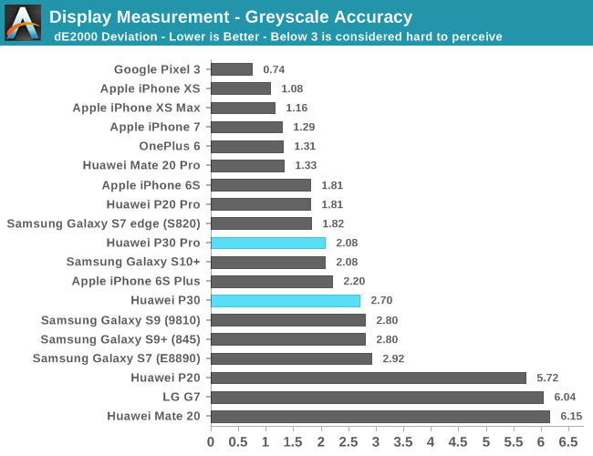 Display Measurement - Greyscale Accuracy