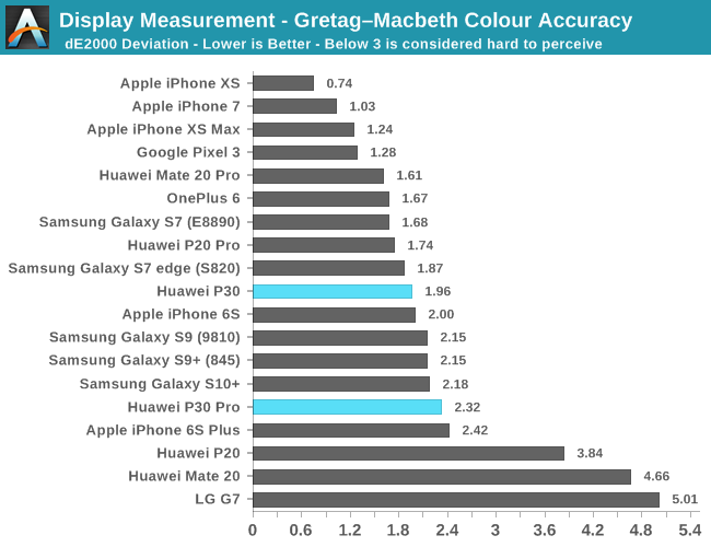 Display Measurement - Gretag–Macbeth Colour Accuracy