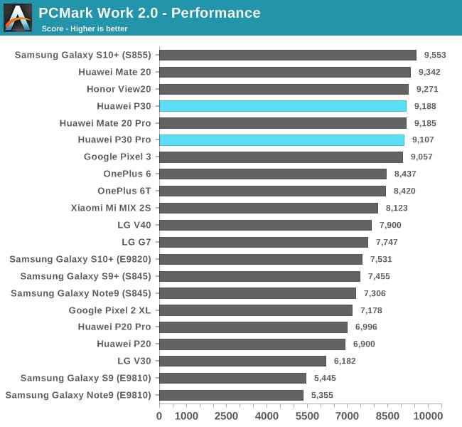 PCMark Work 2.0 - Performance