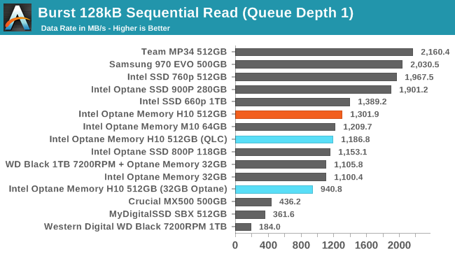 The Intel Optane Memory H10 Review: QLC and Optane In One SSD