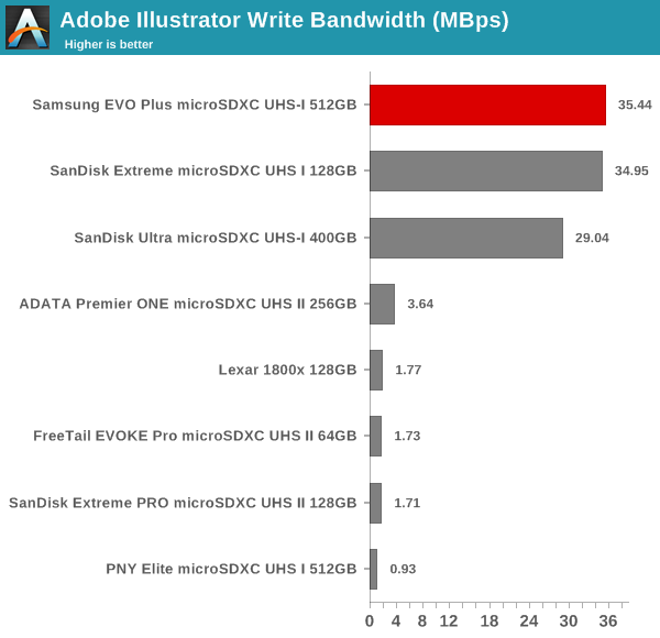 Samsung EVO Plus microSDXC UHS-I 512GB Memory Card Capsule