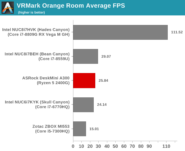 UL Benchmarks - PCMark, 3DMark, and VRMark - The ASRock
