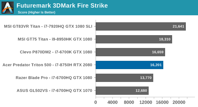 GPU Performance: Turing With Max-Q - The Acer Predator Triton 500