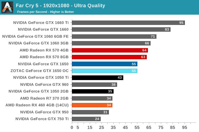 Far Cry 5 - 1920x1080 - Ultra Quality