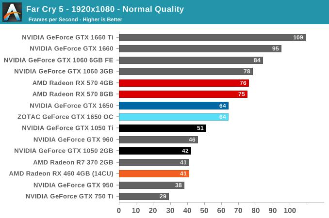 Far Cry 5 - 1920x1080 - Normal Quality